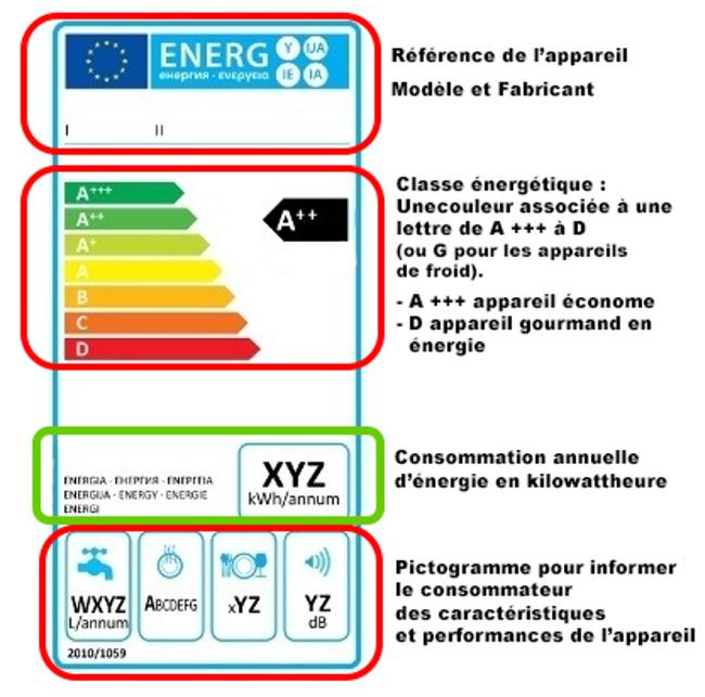 etiquettes-énergétiques